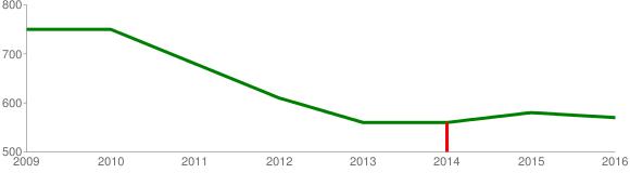テニス参加人口(全年代)