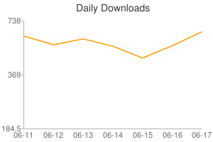 Daily Downloads