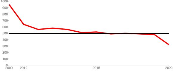 麻雀ゲーム料市場データ