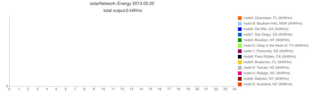 solarNetwork::Energy 2013.05.20<br> total output:0 kWhrs