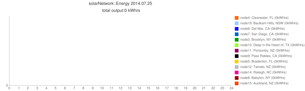 solarNetwork::Energy 2014.07.25<br> total output:0 kWhrs