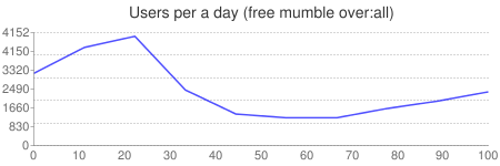 Users per a day (free mumble over:all)