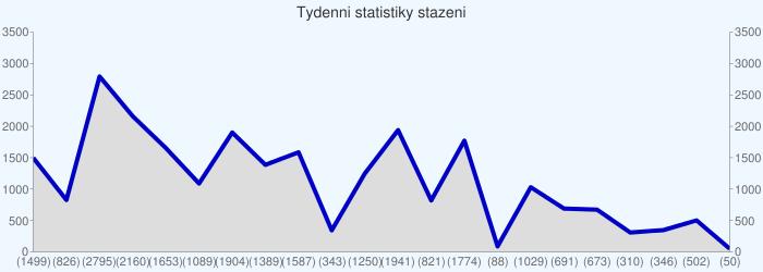 Tydenni statistiky stazeni
