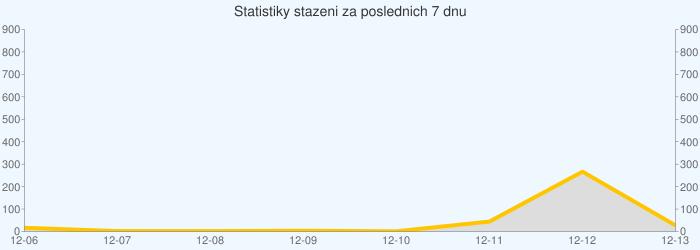 Statistiky stazeni za poslednich 7 dnu