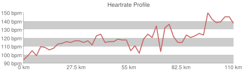 Heartrate Profile