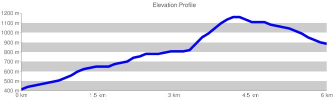 Elevation Profile {focus_keyword} La Traversata del Fammera chart cht lc chls 5 0 0 chf c ls 90 CCCCCC 0
