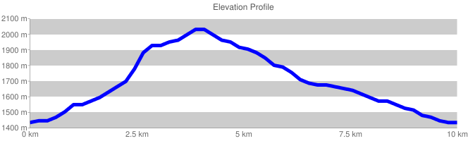 Elevation Profile escursione forcellone L'anello del Forcellone chart cht lc chls 5 0 0 chf c ls 90 CCCCCC 0