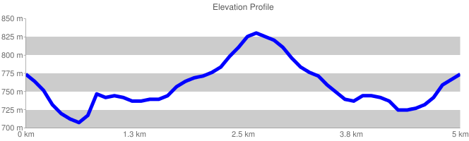 Elevation Profile {focus_keyword} Il Vallone Lacerno chart cht lc chls 5 0 0 chf c ls 90 CCCCCC 0