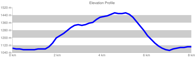 Elevation Profile {focus_keyword} Monte Gemma chart cht lc chls 5 0 0 chf c ls 90 CCCCCC 0