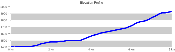 Elevation Profile {focus_keyword} Monte Marcolano chart cht lc chls 5 0 0 chf c ls 90 CCCCCC 0