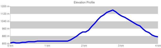 Elevation Profile {focus_keyword} Monte Fammera chart cht lc chls 5 0 0 chf c ls 90 CCCCCC 0