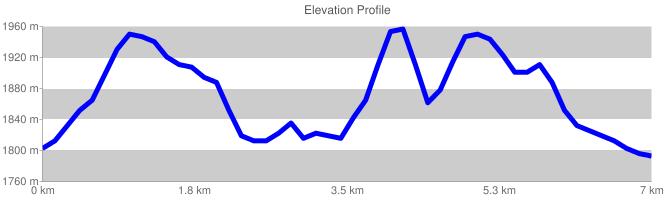 Elevation Profile {focus_keyword} Da Campo Catino a Peschio delle Ciavole chart cht lc chls 5 0 0 chf c ls 90 CCCCCC 0