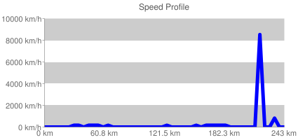 Speed Profile