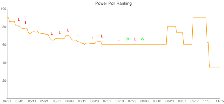 Power Poll Ranking