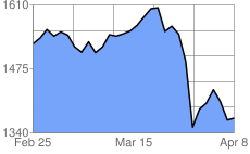 Palladium Price History