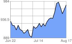 Platinum Price History