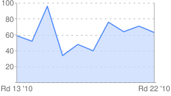 Ryan Bastinac Ranking Points