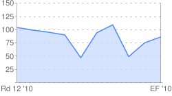 Jarrad Waite Ranking Points