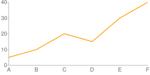 Example Line Chart fixed again!