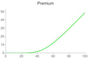Google Chart API実験