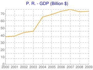 P.R.-GDP (Billion $)