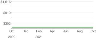 Price Trend for Prime Line Prod. Aluminum Screen Frame