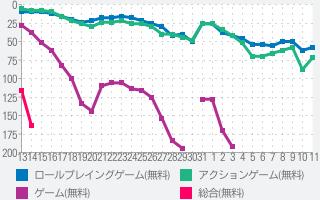 モンスト 全国最速 マルチ掲示板 for モンストの最新ランキンググラフ(11月11日(月))