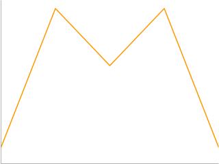 chart [data: [10 95 60 95 10]]