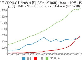 [世] [画像] - 名目GDP(USドル)の推移(1980〜2010年)の比較(日本、アメリカ、中国)