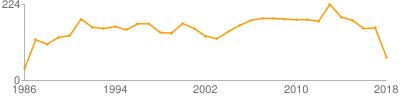 文艺理论与批评论文数量曲线图(按年份)
