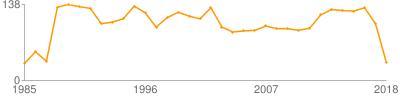 民俗研究论文数量曲线图(按年份)