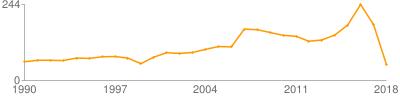 西北第二民族学院学报(哲学社会科学版)论文数量曲线图(按年份)
