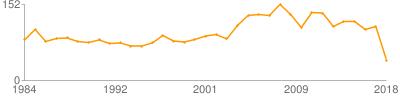 民族文学研究论文数量曲线图(按年份)