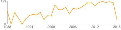 西北民族研究论文数量曲线图(按年份)