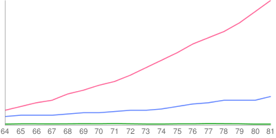 글자별 빈도 변화 추이 그래프