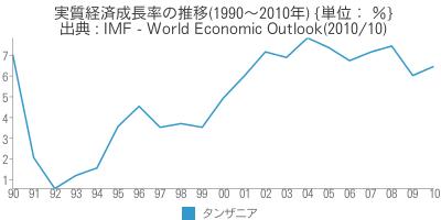 [世] [画像] - タンザニアの実質経済成長率の推移(1990~2010年)