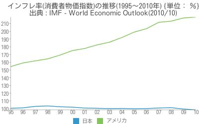 [世] [画像] - インフレ率(消費者物価指数)の推移(1995~2010年)の比較(日本、アメリカ)