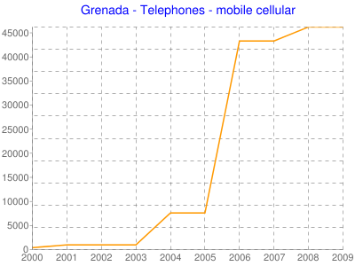 Grenada - Telephones - mobile cellular