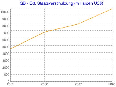 GB - Ext. Staatsverschuldung (milliarden US$)