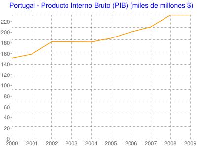 Portugal - Producto Interno Bruto (PIB) (miles de millones $)