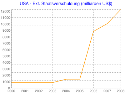 USA - Ext. Staatsverschuldung (milliarden US$)
