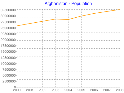 Afghanistan - Population