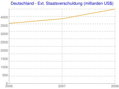 Deutschland - Ext. Staatsverschuldung (milliarden US$)