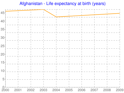 Afghanistan - Life expectancy at birth (years)