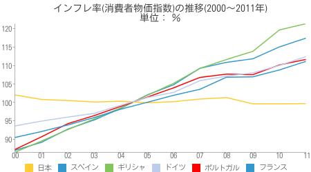 [世] インフレ率(消費者物価指数)の推移(2000〜2011年)の比較(スペイン、ギリシャ、ポルトガル、日本、ドイツ、フランス)