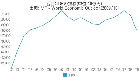 [世] 名目GDPの推移(日本)