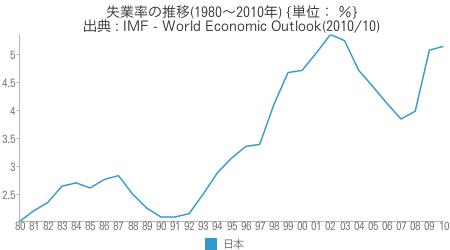 [世] [画像] - 日本の失業率の推移(1980〜2010年)