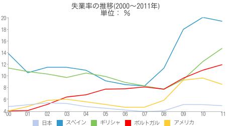 [世] 失業率の推移(2000〜2011年)の比較(スペイン、ギリシャ、ポルトガル、アメリカ、日本)