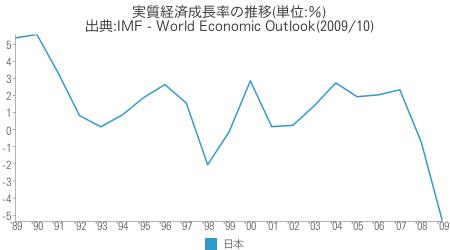 [世] 実質経済成長率の推移(日本)