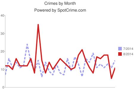 Spotcrime Chart